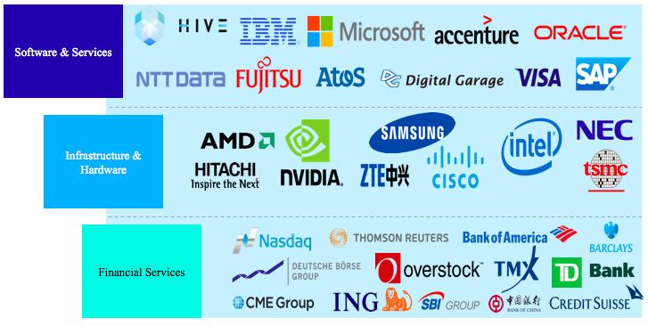 Companies Embracing Blockchain