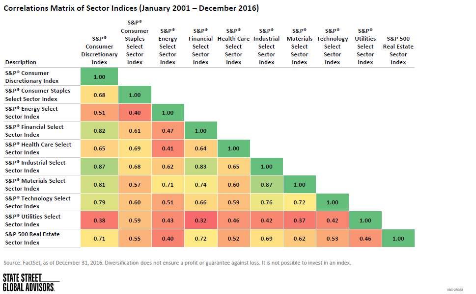 Correlations Matrix of Sector Indices