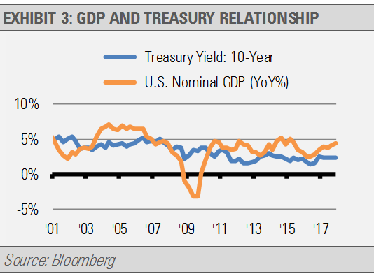 GDP and Treasury Relationship
