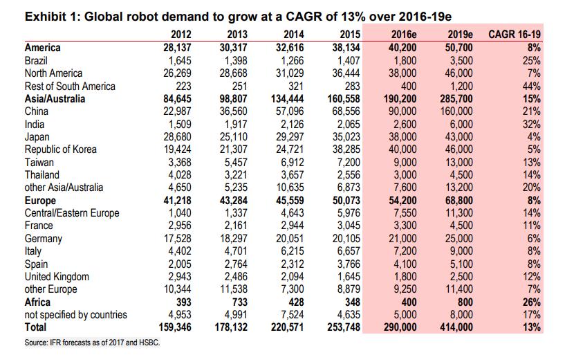 Kota Cerdas Indonesia: Chinese Robots are the Future