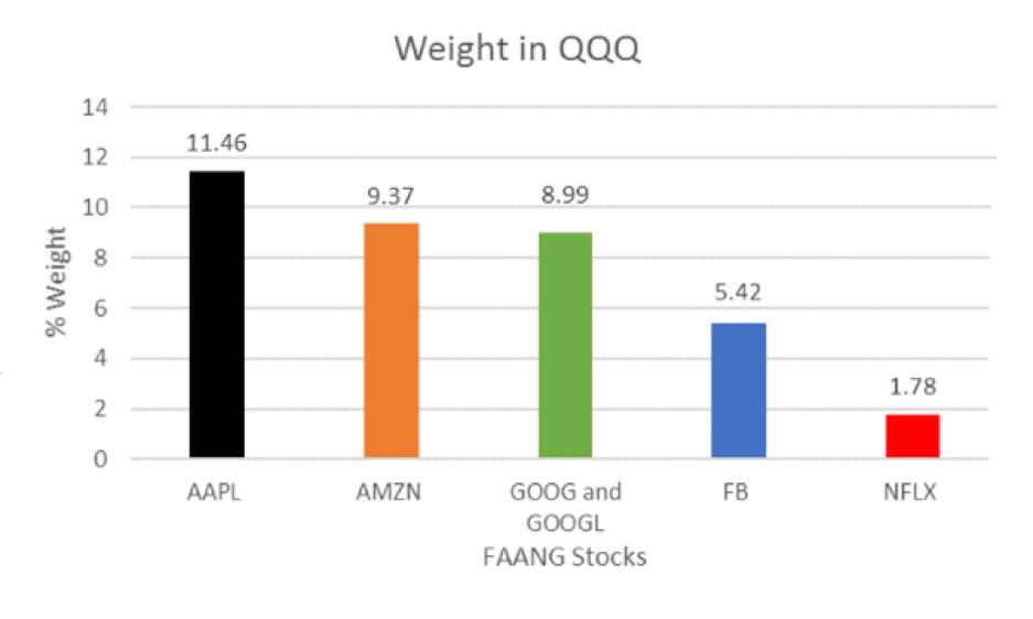 Weight in QQQ