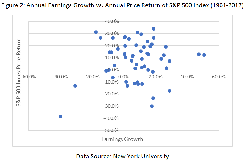 Annual Earnings Growth