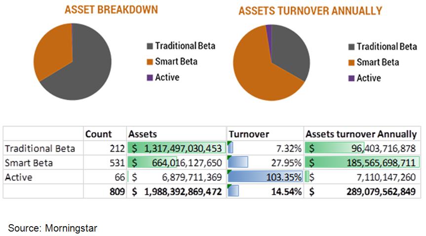 Asset Breakdown