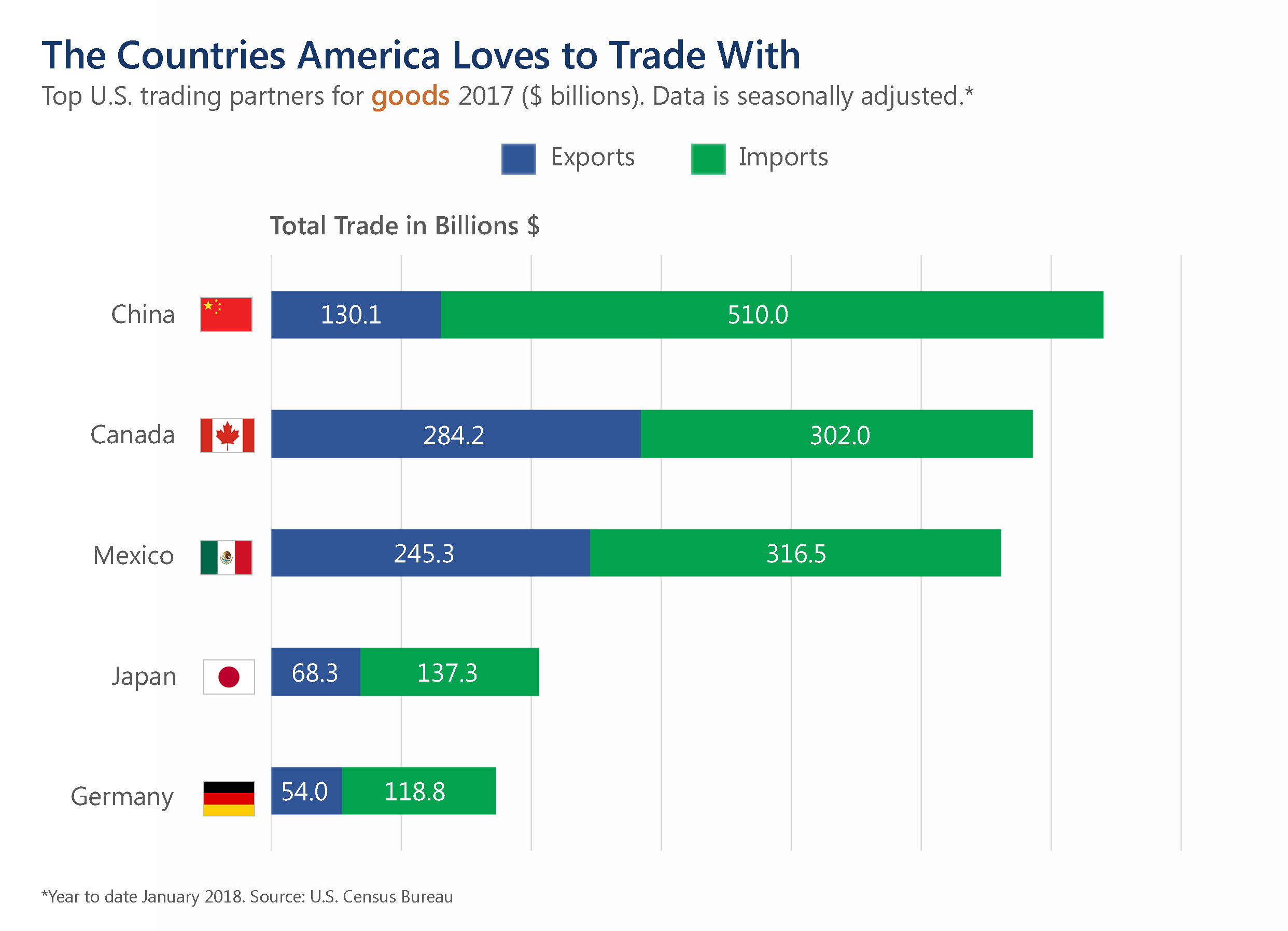 Countries America Loves Trade With
