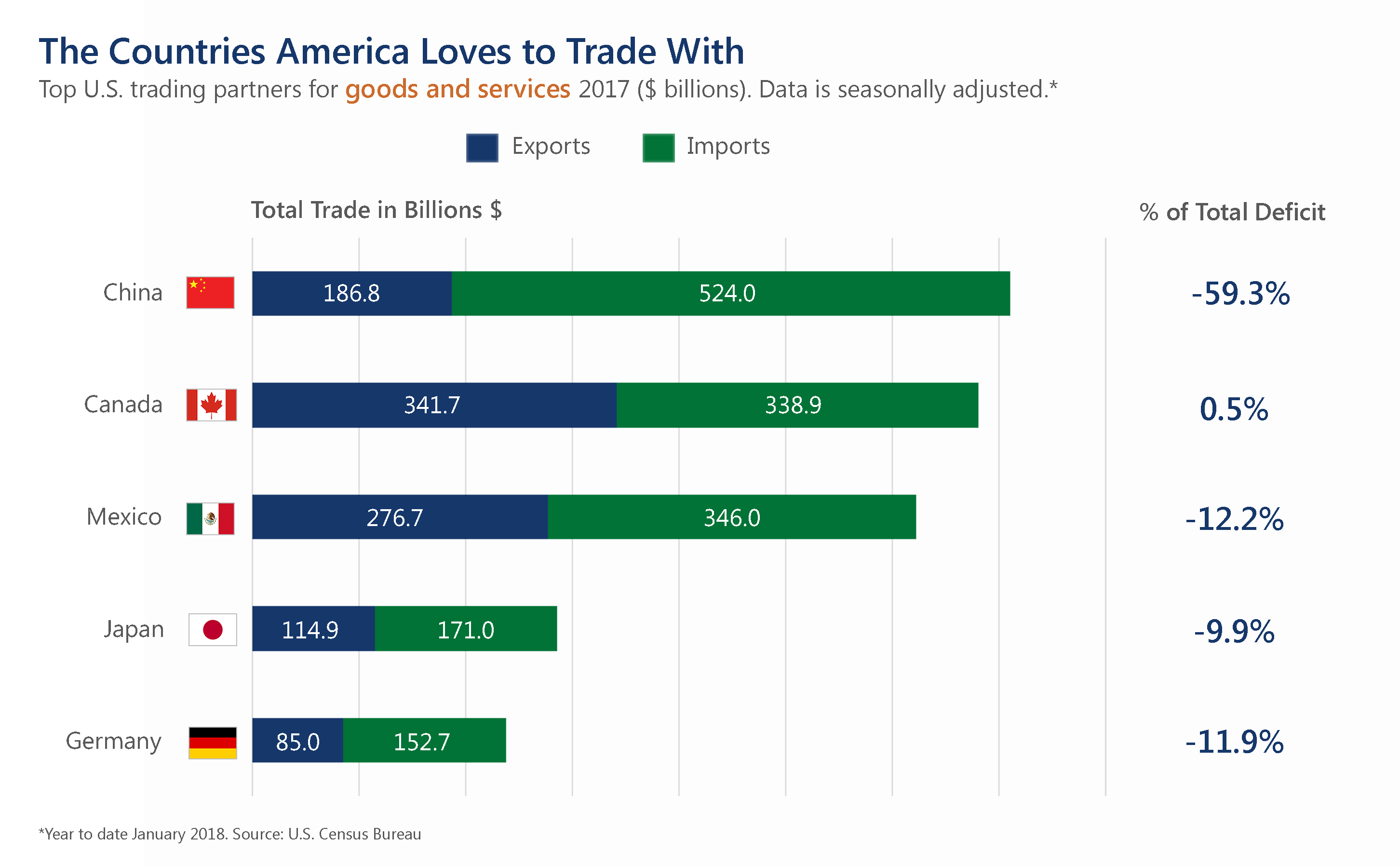 Countries America Loves to Trade