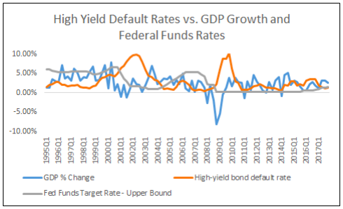 High Yield Default Rates vs GDP Growth