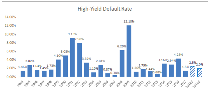 High-Yield Default Rate