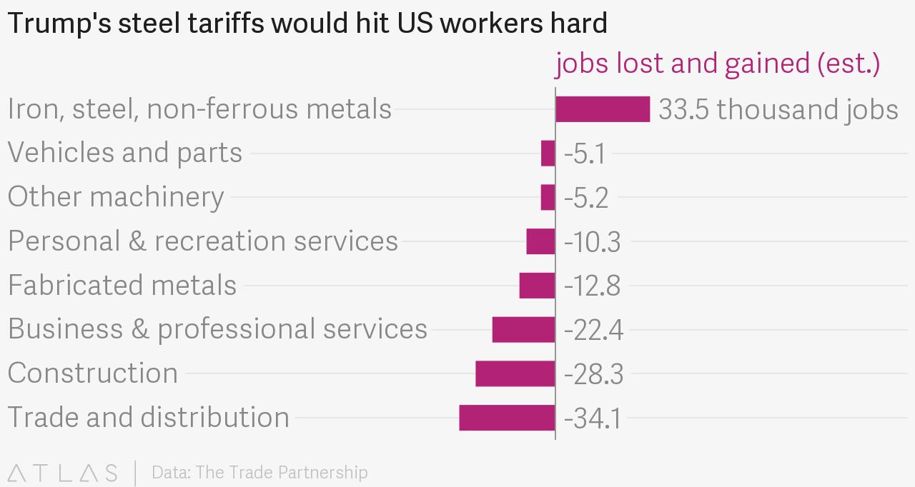 Trump steel tariffs hit US workers