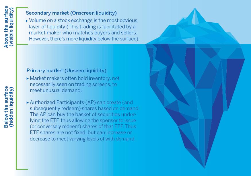 Unseen Liquidity