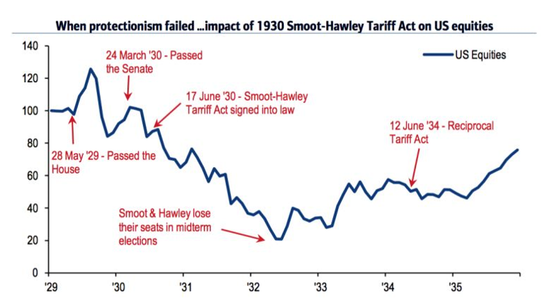 When Protectionism Failed - Impact 1930 Smoot-Hawley Tariff Act