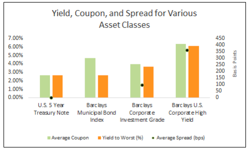 Yield Coupon and Spread Various Asset Classes