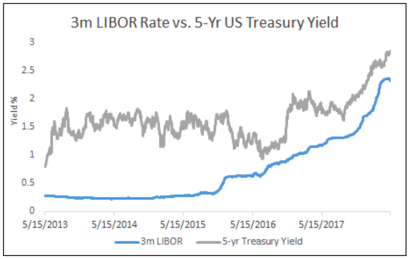 3M LIBOR Rate vs 5 Year US Treasury Yield