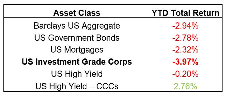 Asset Class YTD Return