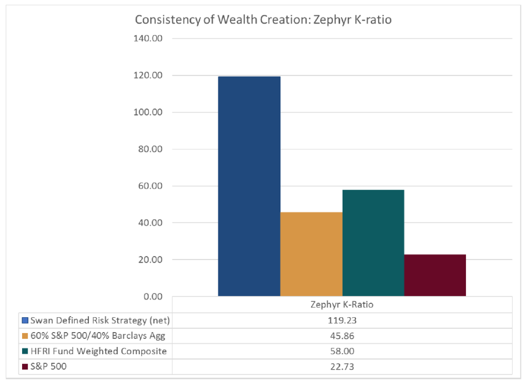 Consistency-of-Wealth-Creation-Zephy-K-Ratio-Swan-Blog-1024x747