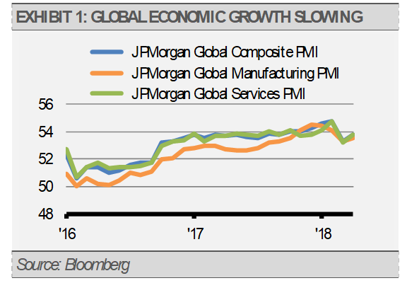 Global Economic Growth Slowing