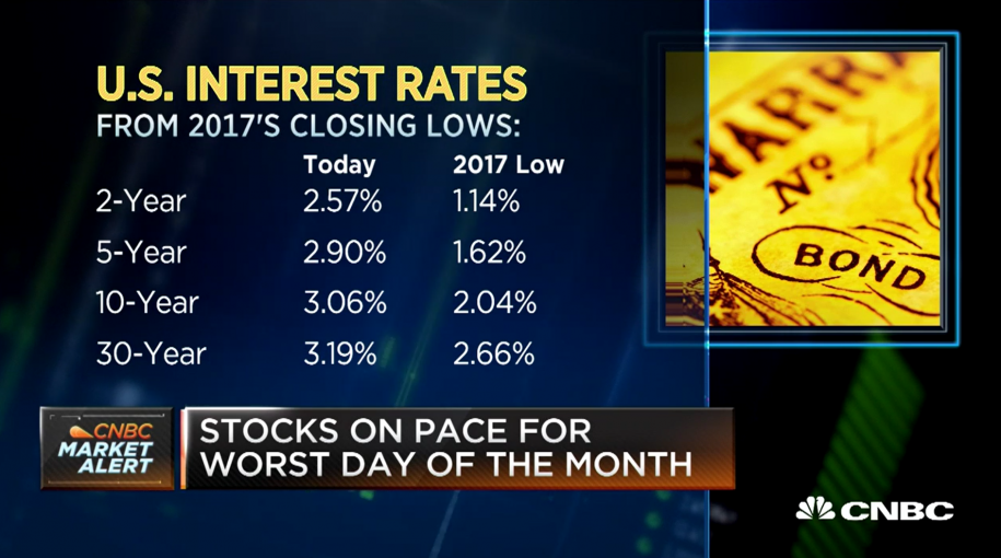 Will Dow Winning Streak Snap? Experts Reveal Why