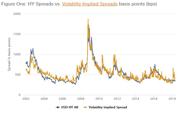 Volatility Implied Spreads