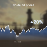 Why Oil Prices Are Rising – Best ETFs to Consider