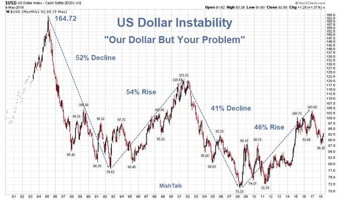"Emerging Market Time Bomb: ""Dollar is Our Currency But Your Problem"" Take II"