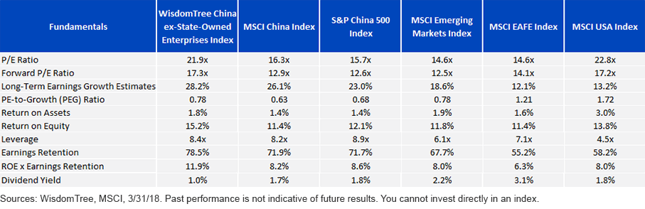 China vs. the Rest: Double the Growth Expectations at Comparable Valuations