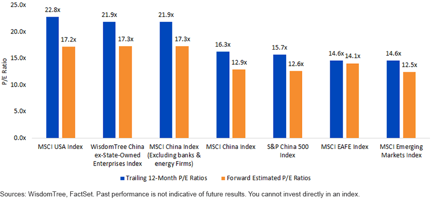 China vs. the Rest: Double Growth Expectations at Comparable Valuations