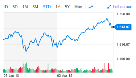 5 Best ETF Plays for the 2nd Half of 2018 1