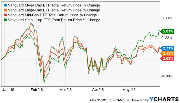 5 ETFs For The Small-Cap Rally 1