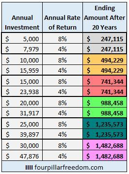 A Thought Experiment: Comparing 4% vs. 8% Investment Returns Over a 20-Year Period 2