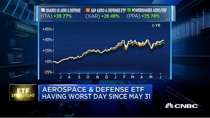 Aerospace, Defense ETFs Nuked by Trump-Kim Meeting