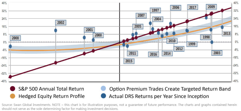 Annual Total Return