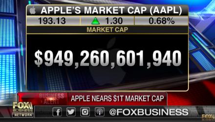 Apple Eyes Record Breaking $1 Trillion Market Cap