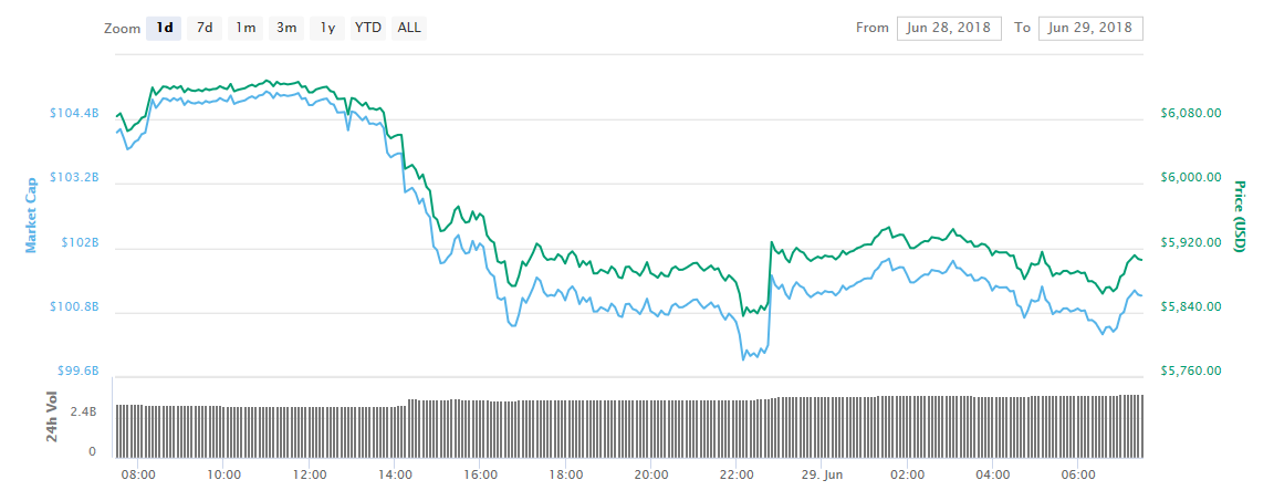 Bitcoin Dips Past $6,000 with No Floor in Sight 1