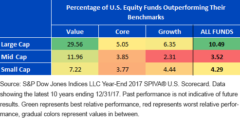 Do Active Managers Outperform in Inefficient Markets 1