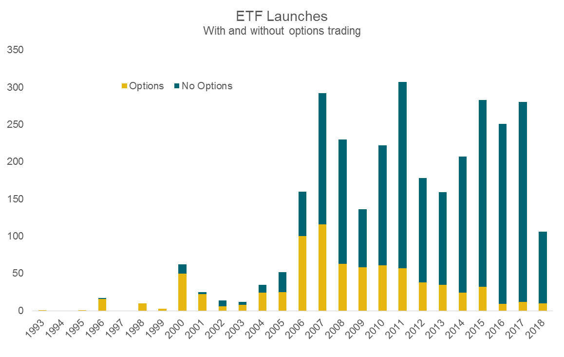 ETF Launches With and Without Options Trading