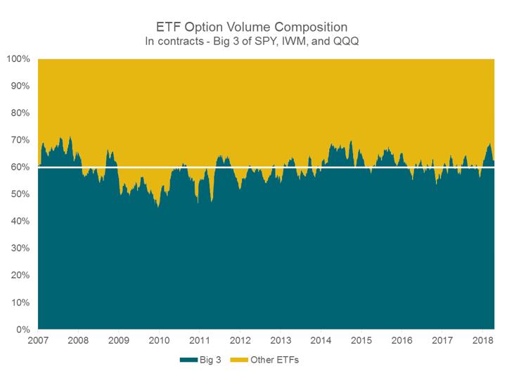 ETF Option Volume Composition