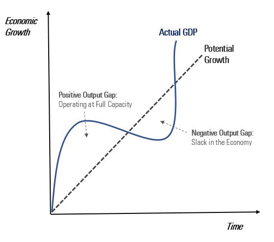 Economic Growth Actual GDP