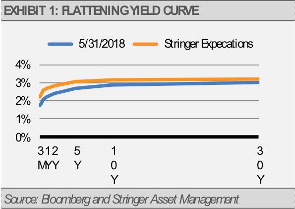 Exhibit 1 Flattening Yield Curve
