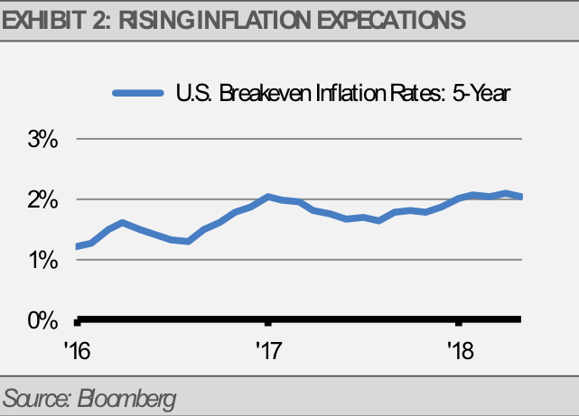 Exhibit 2 Rising Inflation Expectations