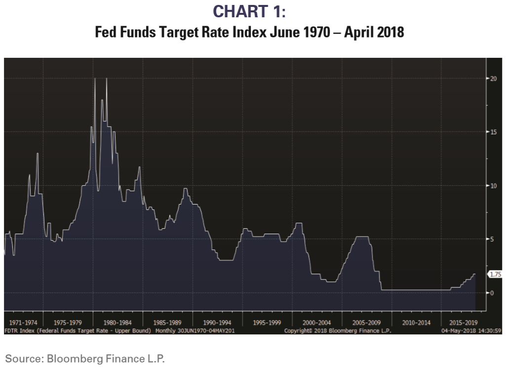 Fed Funds Target Rate Index June 1970 to April 2018