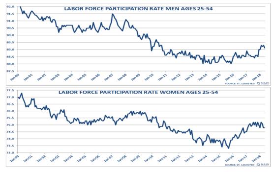 Labor Force Participation Rate Men Ages