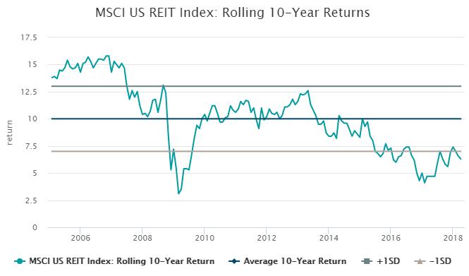 MSCI US REIT Index