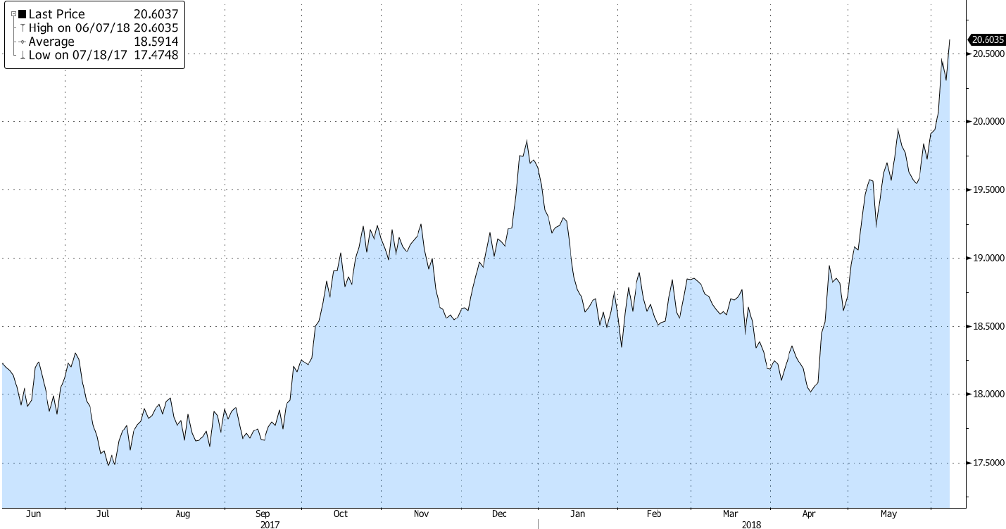 Mexican Peso (Price of 1USD in MXN)