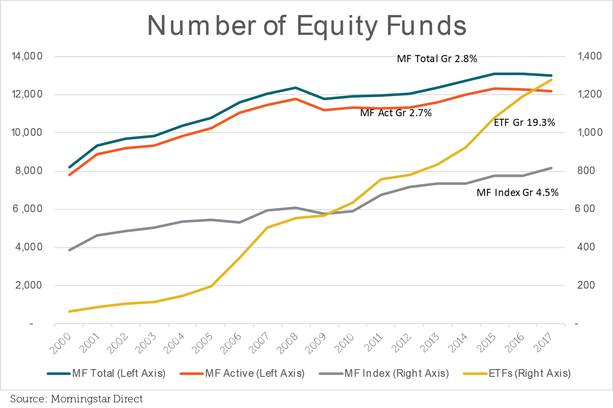 """The Race to Zero By Kostya Etus, CFA Portfolio Manager, CLS Investments """"Nothing? Who do you think you're dealing with? Nothing costs nothing."""" — Terry Benedict, Ocean's Twelve (2004) One of the biggest advantages of exchange traded funds (ETFs) over mutual funds (MFs) is lower expense ratios. Since ETFs are primarily index-based, and many have similar exposures, one of the most common ways firms compete is by lowering fees. Thus, newly launched ETFs have been undercutting existing fund expense ratios. In turn, issuers of the existing funds have been cutting their fees to stay relevant. This has generated a vicious cycle, which has come to be known as """"the race to zero."""" This race has been a net benefit to investors, and if you are a thrifty shopper like me, ETFs have become that much more appealing. But the rise of ETFs and their huge asset growth have turned some heads in the MF world, particularly as some of that growth has been at the expense of MF assets. In response, it appears MF managers have followed suit and begun to reduce expenses and shift focus to index products to remain competitive. I have prepared an evaluation of expense growth over time for equity MFs and ETFs. But first, let's take a look at growth in the number of funds and assets to gain a better insight of market trends. Number of Funds The first chart shows the growth in the number of equity funds. Annual growth of total MFs and active MFs has been quite slow since 2000 (just under 3%), and it flattened out after 2009, which is when ETFs really took off. ETFs stand out with their spectacular growth rate of almost 20% per year with no end in sight. Note that index MFs have more than doubled in number since 2000, growing at a higher rate than active MFs — evidence that fund sponsors appear to have shifted focus on the types of products they launch."""
