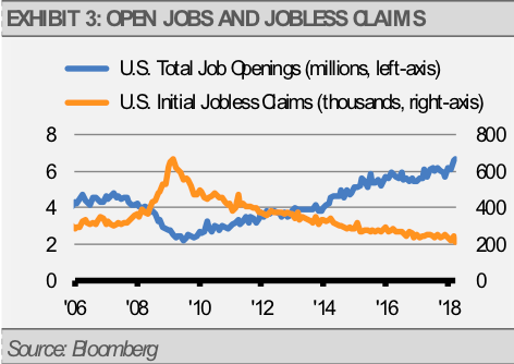Open Jobs and Jobless Claims