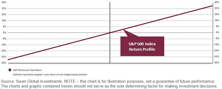 SP500 Index Return Profile