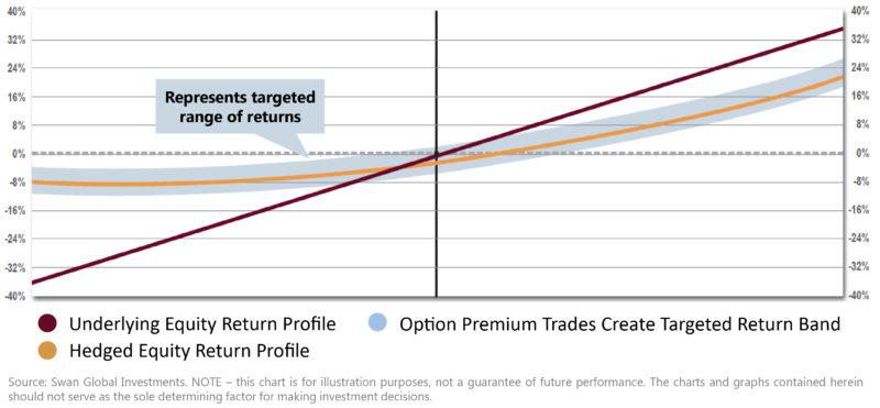Targeted Range Returns
