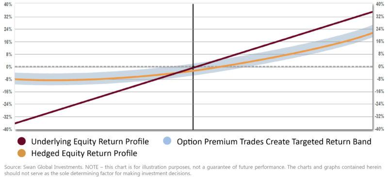Underlying Equity Return Profile