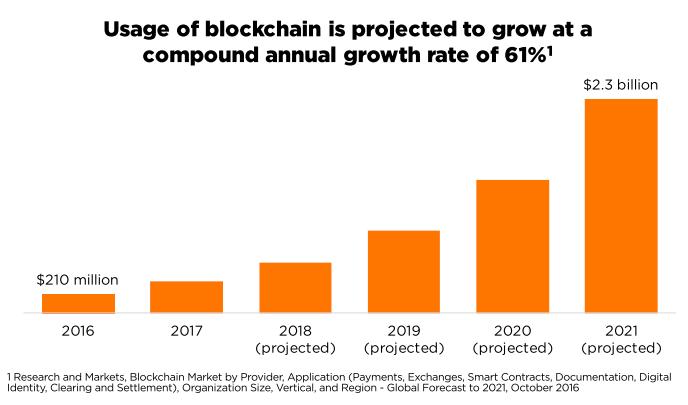 Usage of blockchain