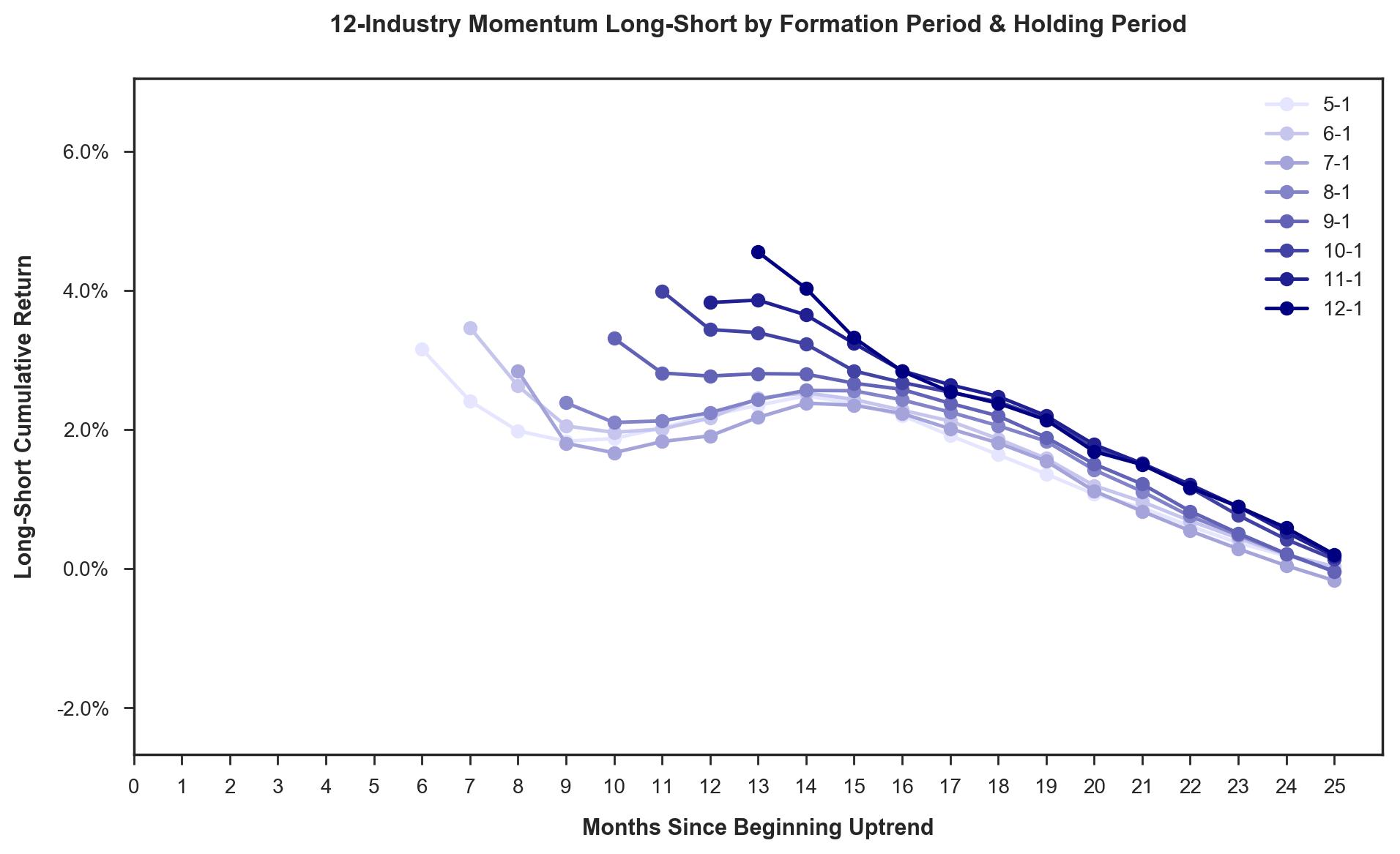 B 12-industry-momentum-ls