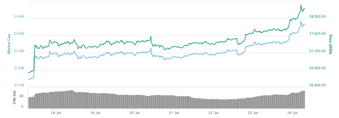 Bitcoin Breaks $8,000 Price Barrier